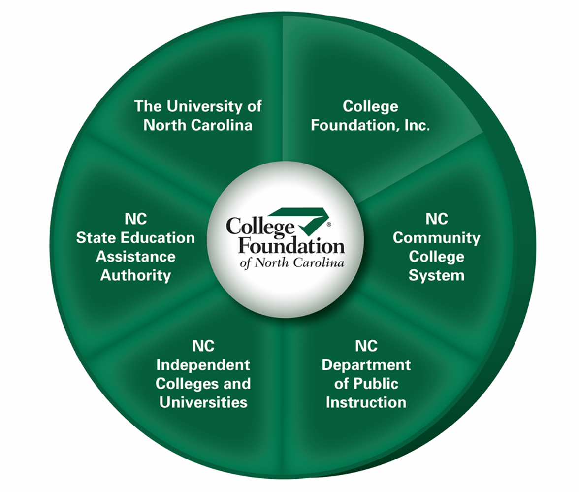 College Foundation of NC Wheel