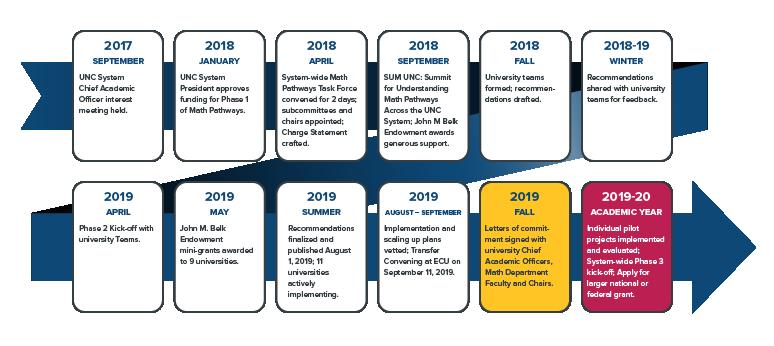 Math Pathways Timeline
